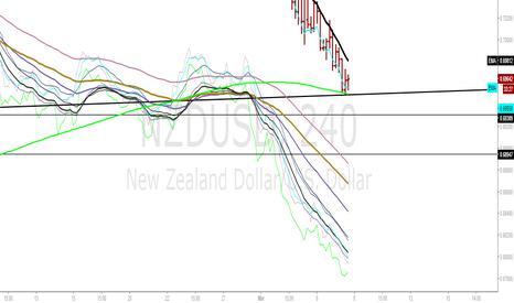 NZDUSD: NZDUSD 4hour reversal