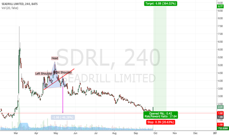 SDRL: Seadrill: short squeeze imminent