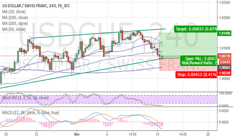 USDCHF: USDCHF long wedge pickoftheweek