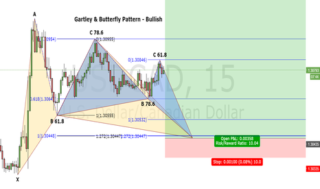 USDCAD: USD/CAD Gartley & Butterfly 15 minutes