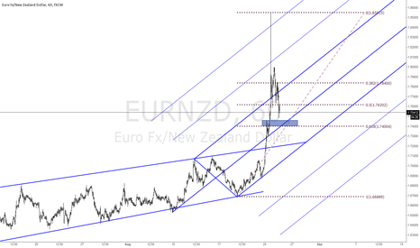 EURNZD: Possible Long Entry - Pullback > Continuation