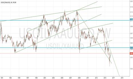 USOIL/XAUUSD: Oil Underpriced!?