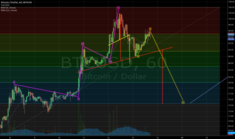 BTCUSD: 2nd attempt at EW