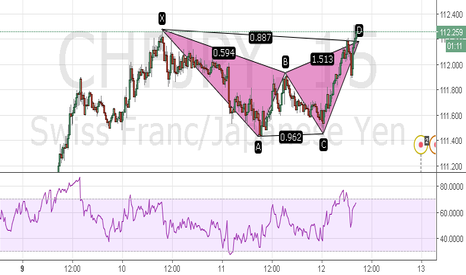 CHFJPY: CHFJPY 15min Bearish Bat