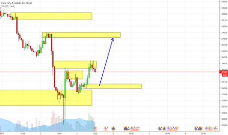 EURUSD: EURUSD Long - Supply and Demand