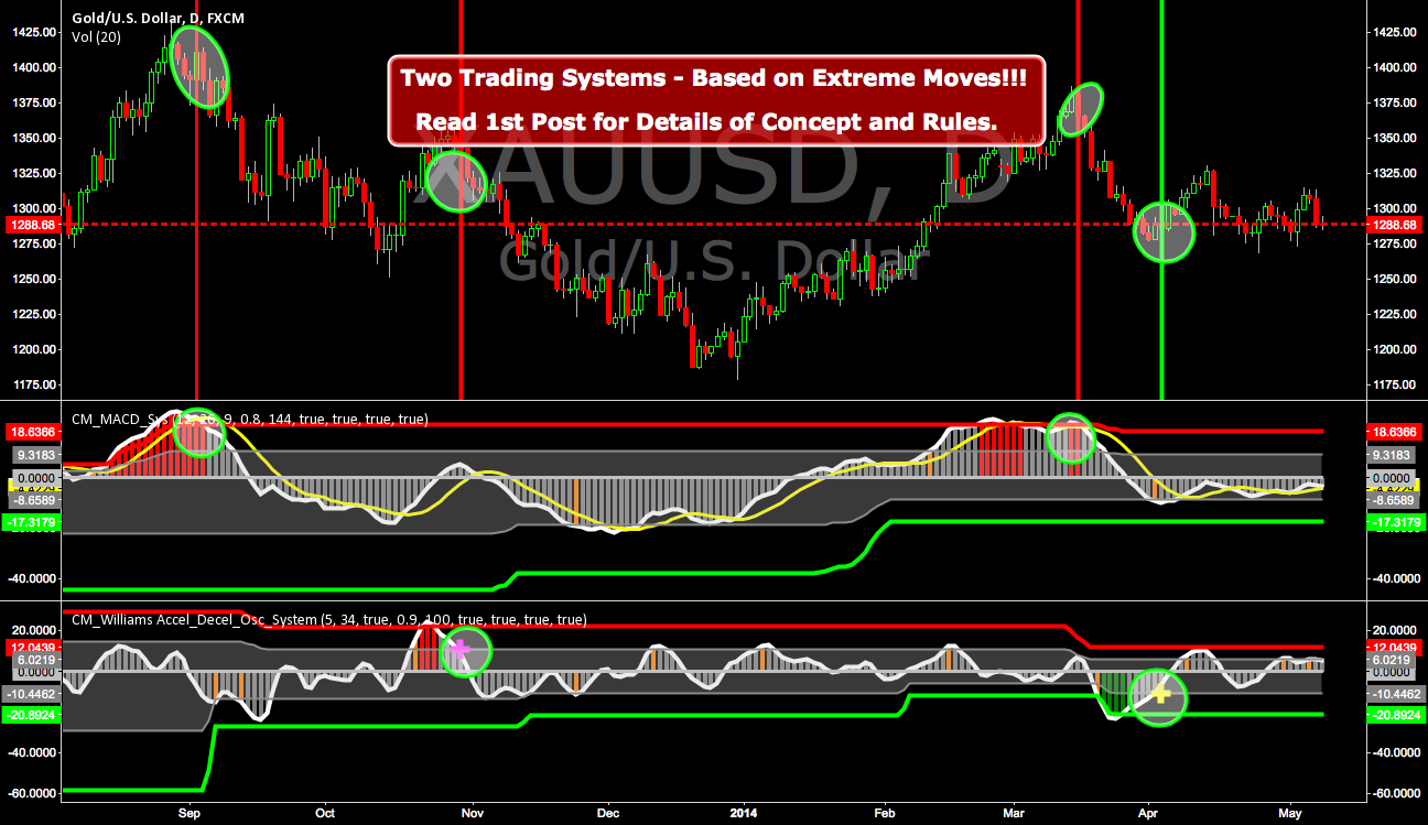 Two Trading Systems - Based on Extreme Moves!!!
