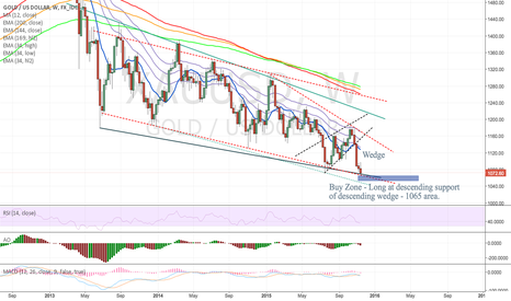 XAUUSD: XAU/USD: Long@descending support line of wedge 1065/70.