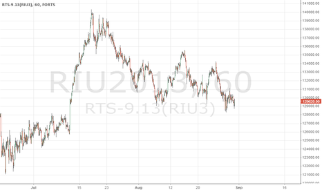 RIU2013: Short gold/target 1350-1355