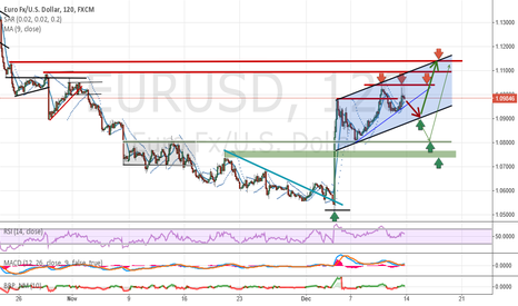EURUSD: Analysis and Forecast EUR / USD - Weekly overview (14.12-18.12)