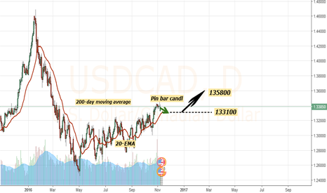 USDCAD: USD CAD LARGE VISION FOR THIS WEEK