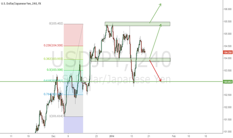 USDJPY: No trade zone NEUTRAL