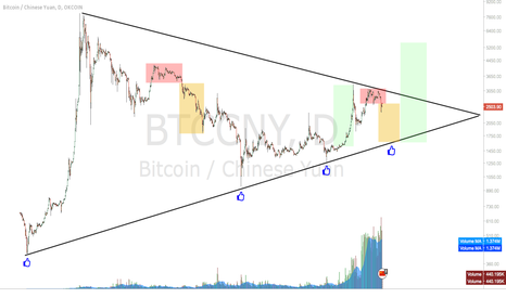 BTCCNY: Bitcoin - Mega China Triangle