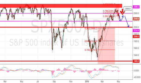 SPX500: SPX500,look at the 2033 price action
