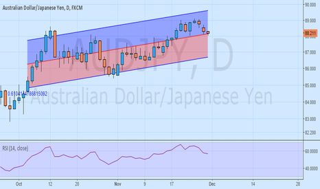 AUDJPY: Buying opportunity +80 pips