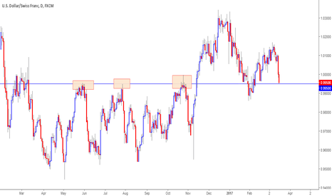 USDCHF: Hold or break? Lets See