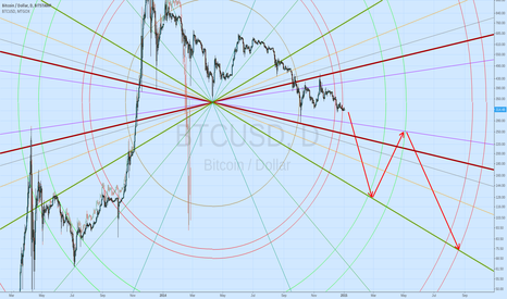 BTCUSD: The wheel of fortune