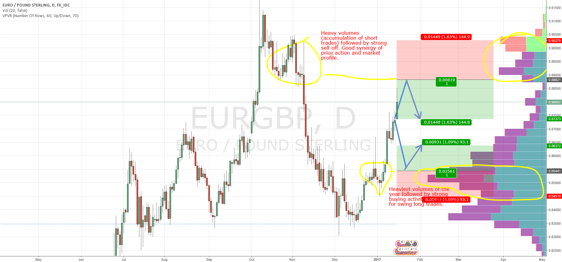 EUR//GBP swings based on Market Profile and Price Action