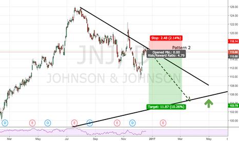 JNJ: JNJ likely to head lower