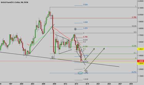 GBPUSD: GBPUSD AT CRITICAL POINT , 3Month Candels