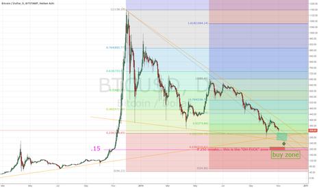 BTCUSD: possible bottom between 250-300