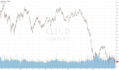 CL1!: CLOSE OIL TRADING ALERT #10