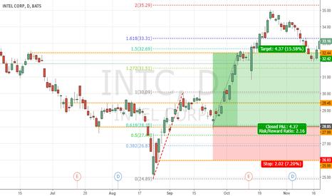 INTC: INTC Bullish