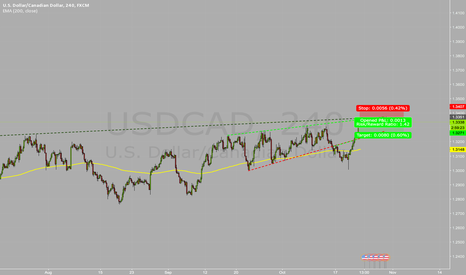 USDCAD: Short at USD/CAD