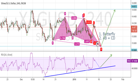 XAGUSD: Butterfly, Long at 13.5