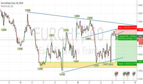 EURCHF: Short EURCHF