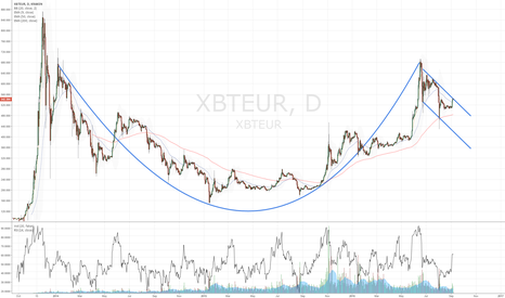 XBTEUR: XBTEUR Cup and Handle