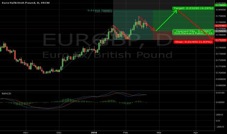 EURGBP: How to trade next EURGBP leg