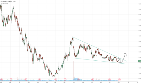 ECR: ECR Consolidating in falling wedge
