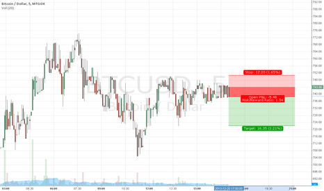 BTCUSD: stop and tp