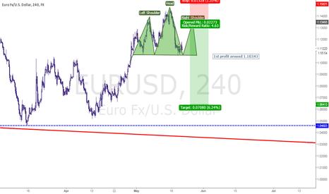 EURUSD: Shorting the EURUSD for next week
