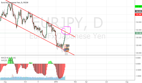 EURJPY: EURJPY Level to watch