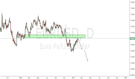 EURUSD: EURUSD good to short the pullback + strong resistance level