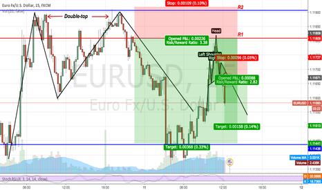 EURUSD: EURUSD bearish waves