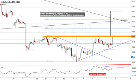 DXY: DXY possible Inverse Head & Shoulders