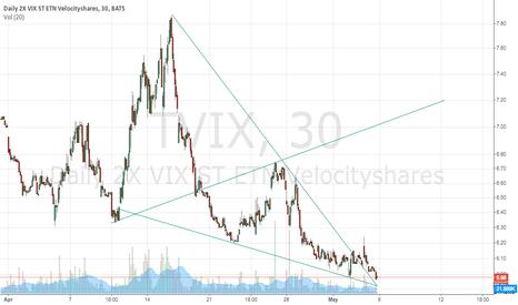 TVIX: TVIX volatility ETF