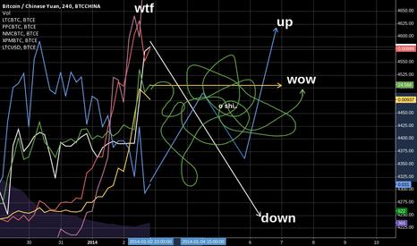 BTCCNY: Market prediction - looking good...lots of profit inside