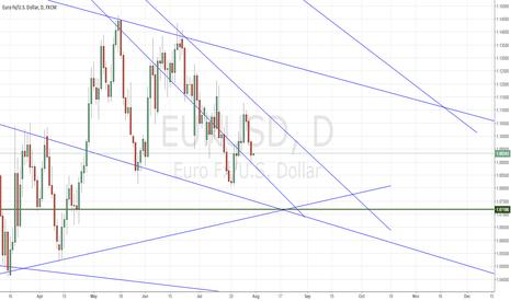 EURUSD: Trendline confluence at 1.071x