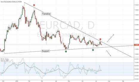 EURCAD: EUR/CAD - Waiting a breakout