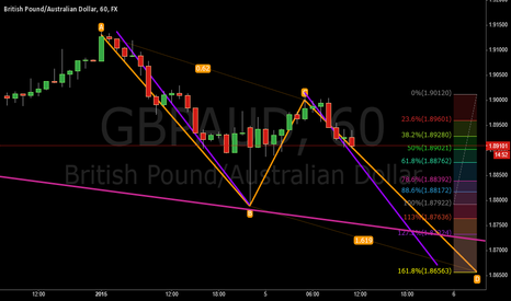 GBPAUD: AB=CD PATTERN