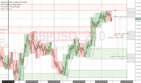GBPUSD: GBPUSD 6B Forecast Week 2017 May 15-19