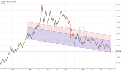 XAUUSD: Long till 1280 before Downward trend