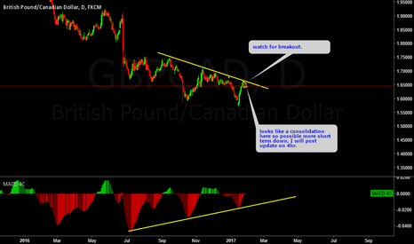 GBPCAD: GBPCAD Daily view.