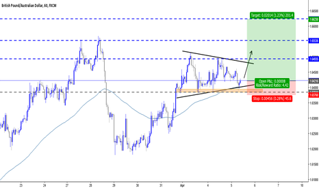 GBPAUD: buy setup on GBPAUD