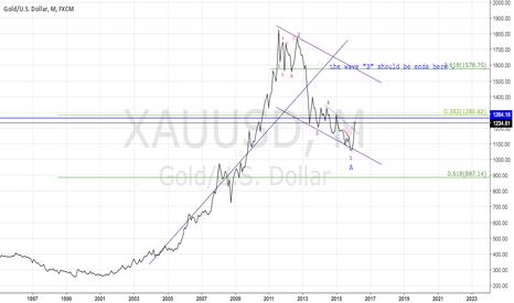 XAUUSD: Gold!!!