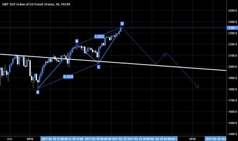SPX500: S&P 500 SHORT - ABCD PATTERN - LONG TERM ANALYSIS