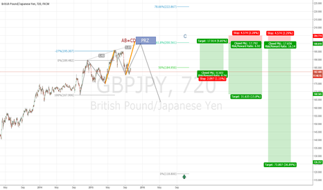 GBPJPY: BEARISH THREE-DRIVES